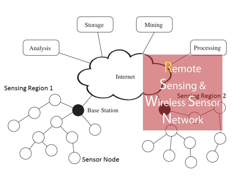 Master of Technology - Remote Sensing & Wireless Sensor Network